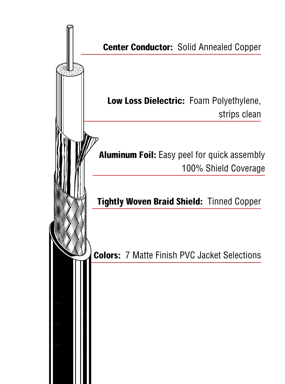 Canare L-5CFB Coaxial Cable Black