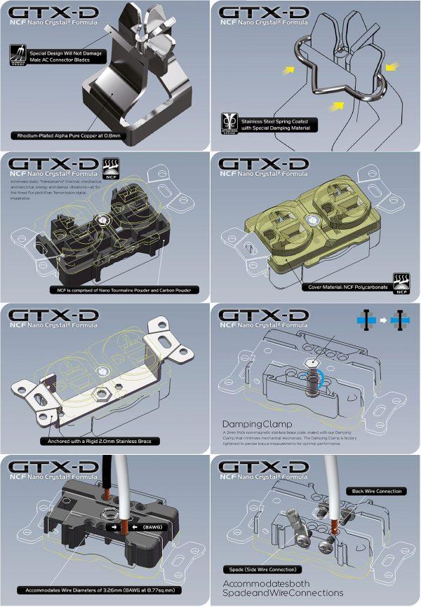 Furutech GTX-D NCF R Pure Copper Duplex Receptacle